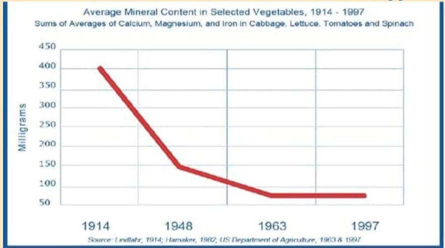 nährstoffdichte rückgang